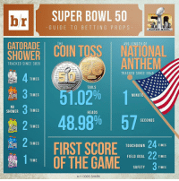 Place your bets! What prop bet will you bet on this weekend?: brl SUPER BOWL 50  GUI DE TO BETTING PROP S  SUPER BOWL  GATORADE  THE  AVG LENG TH OF  COIN TOSS NATIONAL  ANTHEM  UP  TRACKED SINCE SB35  TRACKED SINCE SB4  TIMES  ANcisco BA  ERR B  TAILS  3  02% 1  TIMES  MINUTE  NO  TIMES  SHOWER  HEADS  48.98% 57  SECONDS  TIMES  TIMES  FIRST SCORE  TIMES  TOUCHDOWN  22  FIELD GOAL  TIMES  1 TIME  OF THE GAME  SAFETY  TIMES  HAT ODDS SHARK Place your bets! What prop bet will you bet on this weekend?