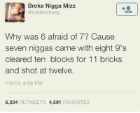 😂😂😂😂😂: Broke Nigga Mizz  @iHate Antony  Why was 6 afraid of 7? Cause  seven niggas came with eight 9's  cleared ten blocks for 11 bricks  and shot at twelve.  1/8/15, 8:58 PM  6,334  RETWEETS 4,591  FAVORITES 😂😂😂😂😂