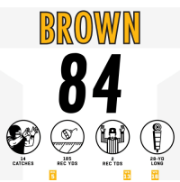 Memes, 🤖, and Rec: BROWN  14  CATCHES  185  REC YDS  2  REC TDS  28-YD  LONG  WK  WK  WK  5  13  16 .@AB84 did NUMBERS. #HaveADay  #HereWeGo #PITvsNO https://t.co/vqbWDyeuFV