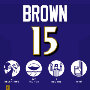 What a DEBUT for the @Ravens rookie WR Hollywood Brown! @Primetime_jet  #BALvsMIA #RavensFlock #HaveADay https://t.co/if0VwSYC3a: BROWN  15  GAP  4  RECEPTIONS  147  REC YDS  2  REC TDS  WIN!  WK  1 What a DEBUT for the @Ravens rookie WR Hollywood Brown! @Primetime_jet  #BALvsMIA #RavensFlock #HaveADay https://t.co/if0VwSYC3a