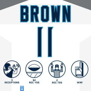Two TDs on just three catches?! What a GAME for rookie WR A.J. Brown. ? @Brown1arthur #HaveADay  @Titans | #Titans https://t.co/781uZCHG1l: BROWN  94  REC YDS  3  RECEPTIONS  2  REC TDS  WIN!  WK  4 Two TDs on just three catches?! What a GAME for rookie WR A.J. Brown. ? @Brown1arthur #HaveADay  @Titans | #Titans https://t.co/781uZCHG1l