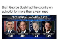 Bruhhh 💀💀💀 @trapgodbart: Bruh George Bush had the country on  autopilot for more than a year lmao  PRESIDENTIAL VACATION DAYS  SOURCE: MARK KNOLLER, CBS NEWS WHITE HOUSE CORRESPONDENT  BARACK OBAMA  i GEORGE W. BUSH  BILL CLINTON  RONALD REAGAN  160  174  405  349 Bruhhh 💀💀💀 @trapgodbart