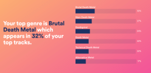 Death, Metal, and Top: Brutal Death Metal  32%  Slam Death Metal  27%  Your top genre is Brutal  Death Metal which  appears in 32% of your  top tracks.  Deathgrind  24%  Death Metal  22%  Technical Death Metal  22%  Alternative Metal  17% Im not suprised