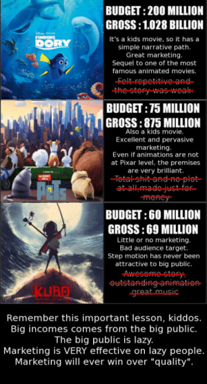 "Bad, Bailey Jay, and Lazy: BUDGET: 200 MILLION  GROSS:1.028 BILLION  It's a kids movie, so it has a  simple narrative path  Great marketing  Sequel to one of the most  famous animated movies  Feltrepetitive급유  the story was-weak  BUDGET:75 MILLION  GROSS:875 MILLION  Also a kids movie  Excellent and pervasive  marketing  Even if animations are not  at Pixar level, the premises  are very brilliant.  -Fetal-Shit-and- e-plat-  BUDGET: 60 MILLION  GROSS:69 MILLION  Little or no marketing  Bad audience target.  Step motion has never beern  attractive to big public.  KUBO  Remember this important lesson, kiddos.  Big incomes comes from the big public.  The big public is lazy.  Marketing is VERY effective on lazy people.  Marketing will ever win over ""quality"". I had to fix it"