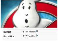 Wow, yeah so surprised. People don't care about identity politics.: Budget  Box office  [2]  $144 million  $17.2 million Wow, yeah so surprised. People don't care about identity politics.