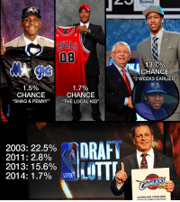 """Here' a few of our favorite NBA Draft Lottery conspiracies:  https://t.co/nhZYOfGWia https://t.co/8wPGsx60kb: BULLS  OB  13.7%  CHANCE  """"2 WEEKS EARLIER  1.7%  1.5%  CHANCE  CHANCE  """"SHAQ & PENNY''  """"THE LOCAL KID""""  DRAFT  2003: 22.5%  2011: 2.8%  LITTL  2013: 15.6%  2014: 1.7%  CLEVELANO CAVALIERS  ANGELES CLIPPERSI Here' a few of our favorite NBA Draft Lottery conspiracies:  https://t.co/nhZYOfGWia https://t.co/8wPGsx60kb"""