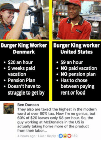 (GC): Burger King WorkerBurger King worker  Denmark  United States  . $20 an hour  $9 an hour  NO paid vacation  5 weeks paid  vacation  . NO pension plan  Pension Plan  Has to chose  between paying  . Doesn't have to  struggle to get by  rent or food  Ben Duncan  They also are taxed the highest in the modern  word at over 60% tax. Now I'm no genius, but  60% of $20 leaves only $8 per hour. So, the  guy working at McDonalds in the US is  actually taking home more of the product  from their labor...  4 hours ago Like Reply 00189 (GC)