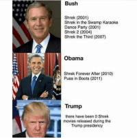 Memes, Movies, and Obama: Bush  Shrek (2001)  Shrek in the Swamp Karaoke  Dance Party (2001)  Shrek 2 (2004)  Shrek the Third (2007)  Obama  Shrek Forever After (2010)  Puss in Boots (2011)  0  Trump  there have been O Shrek  movies released during the  Trump presidency Tag a friend to let them know this fun fact 🤗🤔😂 . . . . . MAGA millennialrepublicans donaldtrump buildthewall mypresident trump2020 merica fakenews republican rightwing draintheswamp conservative makeamericagreatagain trump liberallogic americafirst trumptrain bluelivesmatter backtheblue triggered trumpmemes presidenttrump snowflakes PARTNERS🇺🇸 @conservative_comedy_ @always.right @raging_patriots @conservative.american @right.wing.patriots @theright.americans