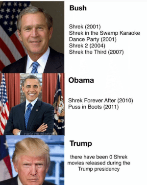 Large if factual via /r/memes https://ift.tt/2PiV8EO: Bush  Shrek (2001)  Shrek in the Swamp Karaoke  Dance Party (2001)  Shrek 2 (2004)  Shrek the Third (2007)  Obama  Shrek Forever After (2010)  Puss in Boots (2011)  rudy mustan  Trump  there have been 0 Shrek  movies released during the  Trump presidency Large if factual via /r/memes https://ift.tt/2PiV8EO