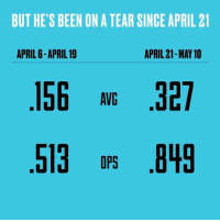 Sports, Tebowing, and April: BUT HE'S BEEN ON A TEAR SINCE APRIL 21  APRIL 21-MAY10  APRIL 6-APRIL 19  156 AVG  327  513 DPS  .849 Tebow's recent hot streak could earn him a promotion ClimbOn
