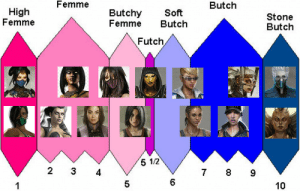 zxid:  Call Ed Boon and tell him to bring back the all girl tower but call it the Futch scale with Sheeva as final boss.: Butch  Femme  High  Femme  Butchy Soft  Femme Butch  Stone  Butch  Futch  5 12  2 3 4  6  5  10 zxid:  Call Ed Boon and tell him to bring back the all girl tower but call it the Futch scale with Sheeva as final boss.