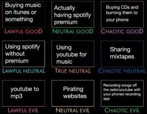Mixtapes, Music, and Phone: Buying music  on itunes or  something  Actually  having spotify  premium  NEUTRAL GOOD  Buying CDs and  burning them to  your phone  LAWFUL GOOD  CHAOTIC GOOD  Using spotifyUsing  without  premiunm  youtube for  music  TRUE NEUTRAL  Sharing  mixtapes  LAWFUL NEUTRAL  CHAOTIC NEUTRAL  youtube to  mp3  Pirating  websites  Recording songs off  the radio/youtube with  your phones recording  app  LAWFUL EVIL  NEUTRAL EVIL  CHAOTIC EVIL snakegay:music ownership alignments