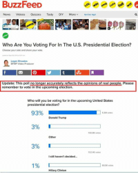Buzz feed got stumped.: BuzzFeeD  News  Videos  Quizzes  Tasty  DIY  More  v Get Our Appl  Who Are You Voting For In The U.S. Presidential Election?  Choose your side and share your vote.  Logan Rhoades  BFMP Video Producer  Update: This poll no longer accurately reflects the opinions of real people. Please  remember to vote in the upcoming election.  Who will you be voting for in the upcoming United States  presidential election?  93%  votes  Donald Trump  3%  160.8K votes  Other  3%  152.4K votes  Istill haven't decided...  1%  69.5K votes  Hillary Clinton Buzz feed got stumped.