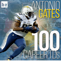 Antonio Gates catches his 100th TD in his first game back after serving a four game suspension. Legend 🏈🏈: C  CHARGERS  CAREER TDs  r  b Antonio Gates catches his 100th TD in his first game back after serving a four game suspension. Legend 🏈🏈