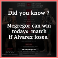 Takedown: C Eddie  C Conor  Alvarez  McGregor  The Notorious  IRELAND  Did you know?  18% SUB 5%  21% DEC 10%  69 in HEIGHT 69 in  Mcgregor can win  REACH todays match  PER if Alvarez loses.  59.02% DEFENSE 56.24%  3.9 TAKE DOWN AVERAGE 1.02  41.0  FB.com/Shity facts  TAKEDowns DEFENDED 70%  92 31  PICK 'EM  051 5UE AVERAGE  MAKE YOUR PICKS NOWI