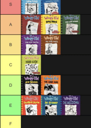 My ranking of the Diary of a Wimpy Kid books: CABIN FEVER  KODASCKLS  S  Winpy Kd  Wimpy Kid  Wirpy Kid  DoG DAYS  THE LAST STRA  Wrpy K  Wiapy Kid  THE THRD WHEEL  THE UGLY TRUTH  В  Wimpy Kid  HARD LUCK  С  Wimpy Kid  THE LONG HAUL  Wiapy Kd  OLD SCHOOL  D  Winpy Kid  DOUBLE DorN  Wimpy Md  THE GETAWAY  THE MELTDOIAN  E  F  A  LL My ranking of the Diary of a Wimpy Kid books