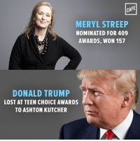 She also has two Emmys. You hosted a TV show for eleven years and have zero.: CAFE  MERYL STREEP  NOMINATED FOR 409  AWARDS, WON 157  DONALD TRUMP  LOST AT TEEN CH0ICE AWARDS  TO ASHTON KUTCHER She also has two Emmys. You hosted a TV show for eleven years and have zero.