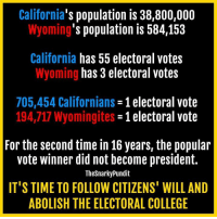 It simply doesn't work anymore.  < Snarky Pundit> LIKE and Follow for more!: California  population is 38,800,000  's population is 584,153  Wyoming  California has 55 electoral votes  has 3 electoral votes  Wyoming  705,454 Californians  1 electoral vote  194,717 Wyomingites  -1 electoral vote  For the second time in 16 years, the popular  vote winner did not become president.  TheSnarky Pundit  IT'S TIME TO FOLLOW CITIZENS' WILL AND  ABOLISH THE ELECTORAL COLLEGE It simply doesn't work anymore.  < Snarky Pundit> LIKE and Follow for more!