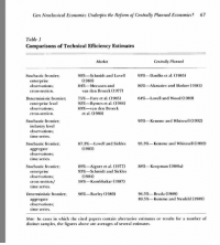 Can Neoclassical Economics Underpin the Reform of Centrally Planned Economies? 67  Table 1  Comparisons of Technical Efficiency Estimates  Centrally Planned  Market  90%-Schmidt and Lovel  93  Dani  n et al. (1985)  Stochastic frontier;  (1980)  enterprise  Meeusen and  86%-Afanasiev and Skokov (1985)  observations:  van den Brocck (1977)  CTOSS-Section  64%-Lovell and Wood (1989)  Deterministic frontier: 75% Fare et al. (1985)  enterprise levcl  92%- Byrnes et al. (1984)  observations:  69 van den Broeck  ct al. (1980)  Cross section  95%-Kemmc and Whitcscll (1992)  Stochastic frontier;  industry level  observations:  time series.  87.3% Lovell and Sickles 95.3%  Kemme and Whitesell (1992)  Stochastic frontier:  (1983)  aggregate  observations;  me series  89% Aigner et al. (1977)  88% Koopman (1989a)  Stochastic frontier:  93%-Schmidt and Sickles  enterprise  (1984)  observations  58%-Kumbhakar (1987)  CTOSS Section  time series  Deterministic frontier; 96%-Burley (1980)  91.5% Brada (1989)  89.5%-  Kemme and Neufeld (1989)  aggregate  observations  time series.  Note: In cases in which the cited papers contain alternative estimates or results for a number of  distinct samples, the figures above are averages of several estimates. A comparison of the productivity of centrally planned firms (Soviet) vs. capitalist firms (American) found that, in general, the Soviet firms tended to be more efficient or just as efficient than the former. With this being said I'll add that from the early 1960s, productivity slowed down; in my opinion it was due to the replacement of the piece-work system with an hourly salary system (the Soviet wage reforms, 1956-1962). Logically, having a system of trying to achieve a plan is much more productive than trying to produce to make the most profit for your boss. Having goals or quotas to achieve set a design of what you must or should do, rather than the ambiguity of capitalist enterprises where many times, workers either produce too much,