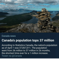 News, Canada, and Time: Canada news  Canada's population tops 37 million  According to Statistics Canada, the nation's population  as of April 1 was 37,067,011. The population  went from 36 million to 37 million in 26 months,  the shortest time ever for a 1 million increase,  Tweet via @Canada
