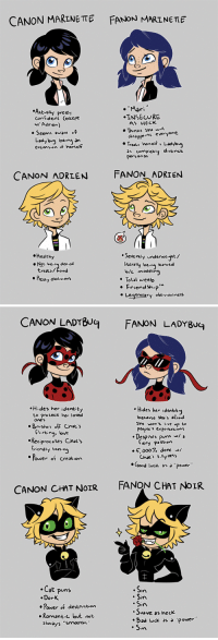 "nattikay: The Love Square: Canon vs. Fanon (def. inspired by this post) (Note: this is NOT saying that you can't/shouldn't use fanon ideas if you want to! You can ""fan"" however you desire. Just be aware of what's actually part of the source material and what was invented by fans).   Im the fanon Chat Noir: CANON MARINETE FANON MARINETE  . ""Mari  Actually pret  contident (escept  wl Adrien)  INSECURE  AS HECK  o Seems aware .f  Thinks She will  Ladybug bein an  estension hersef  clsappoine everyone  Treaいherself t Ladybug  Personas  CANON ADRIEN  FANON ADRIEN  Severely underweight/  tcrally being starved  Healthy  Not beinn den ed  treats/Toed  b/c modelig  Total weeb  Friendship""  Legenelary obliviosness   CANON LADU FANON LADYBUG  Hides her identity  Hides her identity  to protect her loved  Ones  won't live  People's eメpectations  t.  Brushes off Cnats  flirting, bve  Despises puns wl a  .Reciprocates Chat's  tiery Pssion  triendly tesing  ower of creation  5,0007% don w/  Chat's sllyness  Good lvck as ""power  CANON CHAT NoR FANON CHAT NOIR  7  .Cat puns  DorK  ·Power of destruction  Romantic but not  always ""smooth  Si  Svave as heck  -Bad luck a 'power nattikay: The Love Square: Canon vs. Fanon (def. inspired by this post) (Note: this is NOT saying that you can't/shouldn't use fanon ideas if you want to! You can ""fan"" however you desire. Just be aware of what's actually part of the source material and what was invented by fans).   Im the fanon Chat Noir"