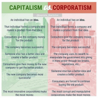 manipulative: CAPITALISM Us CORPORATISM  @baystate libertarian  An individual has an idea.  An individual has an idea.  That individual forms a company and  makes a product from that idea.  That individual forms a company and  makes a product from that idea.  Consumers give the company money  Consumers give the company money  for the product.  for the product.  The company becomes successful  Someone else has a better idea and  The company becomes successful  The company uses its wealth to  manipulate the government into giving  it more power through tax breaks  regulations, etc..  creates a better product.  Consumers give their money to the new  company to get the better product.  Someone else has a better idea and  creates a better product.  The new company becomes more  successful  Consumers are forced to continue  buying the old product  The most innovative corporations make  the most money.  The most corrupt and manipulative  corporations make the most money.