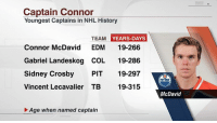 Hockey, History, and Today: Captain Connor  Youngest Captains in NHL History  TEAM  YEARS-DAYS  Connor McDavid  EDM  19-266  Gabriel Landeskog COL 19-286  Sidney Crosby  PIT  19-297  Vincent Lecavalier TB  19-315  Age when named captain  McDavid Connor McDavid was officially named captain of the Oilers today, becoming the youngest captain in NHL history.   What were you doing at 19?
