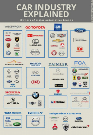 In case you wondered: CAR INDUSTRY  EXPLAINED  Owners of major automotive brands  VOLKSWAGEN TOYOTA  DAIHATSU  SEAT  RENAULT NISSAN HYUnDAI DAIMLER  LADA  HONDA  e Poweror  SEUi  ACURA  TATA MOTORS GEELY Independent Carmakers  TATA  IAGUAR In case you wondered