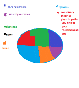 Music, News, and youtube.com: card reviewers  gamers  conspiracy  nostolgia crazies  theorist  physchopaths  you find in  sketches  your  reccomendati  ons  news  music i made a pie chart on who uploads stuff on youtube