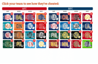 Sports website now tells you how many times NFL teams have cheated -> https://t.co/IOqtAyue58 https://t.co/IqEawa1s9P: CARDINALS  RAMS  49ERS  SEAHAWKS  E (E  FALCONS  PANTHERS  SAINTS  BUCCANEERS  a CD  BEARS  LIONS  PACKERS  VIKINGS  EAGLES  COWBOYS  REDSKINS  GIANTS  BRONCOS  CHIEFS  RAIDERS  CHARGERS  TEXANS  JAGUARS  TITANS  COLTS  BENGALS  BROWNS STEELERS  RAVENS  DOLPHINS  PATRIOTS  BILLS  JETS Sports website now tells you how many times NFL teams have cheated -> https://t.co/IOqtAyue58 https://t.co/IqEawa1s9P