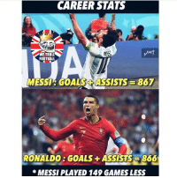 Messi 👀🔥: CAREER STATS  WE TROLL  FOOTBAL  MESSIS GOALS ASSISTS 867  RONALDO: GOALS +ASSISTS  866  *MESSI PLAYED 149 GAMES LESS Messi 👀🔥