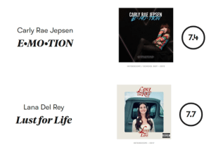 Carly Rae Jepsen, Lana Del Rey, and Life: Carly Rae Jepsen  74  INTERSCOPE/SCHOOL BOY-2015   ANA  Lana Del Rey  Lustfor Life  7.7  UST  LIFE  INTERSCOPE 2017 isitbetterthanlana: Is it better than Lust for Life? Carly Rae Jepsen - E MO TION Pitchfork rating for Carly Rae Jepsen: 7.4 Pitchfork rating for Lana del Rey: 7.7 Conclusion: NO  Carly could never