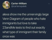 The hypocrisy is real: Carter-William  @carterwpalek  alexa show me the unnervingly large  Venn Diagram of people who hate  immigrants but love to take  23andMe tests to find out exactly  what type of immigrant their family  once was The hypocrisy is real