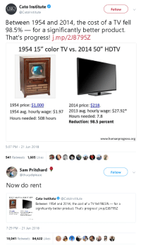 "gahdamnpunk:AND healthcare and education pls: Cato Institute  Catolnstitute  Follow  Between 1954 and 2014, the cost of a TV fel  98.5%-for a significantly better product.  That's progress! j.mp/2JB795Z  1954 15"" color TV vs. 2014 50"" HDTV  1954 price: $1,000  1954 avg. hourly wage: $1.97  Hours needed: 508 hours  2014 price: $218.  2013 avg. hourly wage: $27.92*  Hours needed: 7.8  Reduction: 98.5 percent  www.humanprogress.org  5:07 PM - 21 Jun 2018  541 Retweets 1,605 Likes  O0OOW   Sam Pritchard  @thucydiplease  Follow  Now do rent  c4:xHET' Cato Institute@Catolnstitute  Between 1954 and 2014, the cost of a TV fell 98.5%-for a  significantly better product. That's progress! jmp/2JB795Z  7:29 PM - 21 Jun 2018  19,041 Retweets 84,622 Likes  D  เป็ gahdamnpunk:AND healthcare and education pls"