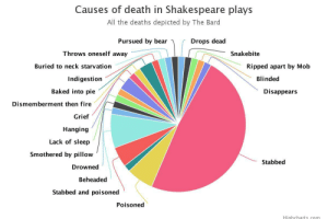joslndun:  fuckyeahgreatplays:  Causes of death in all the Shakespeare plays. Stabbed takes the lead with 30, followed by 5 beheaded, 4 poisoned, and 3, in an excessive move, are stabbed AND poisoned. Source.  tag urself i'm lack of sleep : Causes of death in Shakespeare plays  All the deaths depicted by The Bard  Pursued by bear  Drops dead  Throws oneself away  Snakebite  Buried to neck starvation  Ripped apart by Mob  Indigestion  Blinded  Baked into pie  Disappears  Dismemberment then fire  Grief  Hanging  Lack of sleep  Smothered by pillow  Stabbed  Drowned  Beheaded  Stabbed and poisoned  Poisoned  Highcharts com joslndun:  fuckyeahgreatplays:  Causes of death in all the Shakespeare plays. Stabbed takes the lead with 30, followed by 5 beheaded, 4 poisoned, and 3, in an excessive move, are stabbed AND poisoned. Source.  tag urself i'm lack of sleep