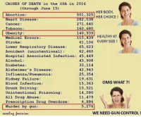 (MW): CAUSES OF DEATH in the USA in 2016  (through June 15)  HER BODY  501, 325  HER CHOICE  282,038  Abortion  Heart Disease:  271,640  Cancer  160, 680  Tobacco:  140,939  obesity:  HEALTHY AT  Medical Errors  115,439  61,106 EVERY SIZE  Stroke  65,623  Lower Respiratory Disease  62,460  Aacident (un intentional)  Hospital Associated Infection: 45,449  45,908  Alcohol:  35,114  Diabetes  42,943  Alzheimer's Disease:  25,354  Influenza/ Pneumonia  19,631  Kidney Failure  15,363 OMG WHAT  Blood Infection  15,521  Drunk Driving  14,580  Unintentional Poisoning  All Drug Abuse  11,479  6,886  Prescription Drug Overdose  5,276  Murder by gun  WE NEED GUN CONTROL! (MW)