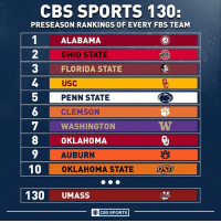 It's a good time to be a Bama football fan. UMass...not so much. (Link in bio): CBS SPORTS 130:  PRESEASON RANKINGS OF EVERY FBS TEAM  1ALABAMA  2  3 FLORIDA STATE  OHIO STATE  USC  PENN STATE  CLEMSON  WASHINGTON  5  8OKLAHOMA  10  130 UMASS  AUBURN  TAT  OKLAHOMA STATE  SU  O CBS SPORTS It's a good time to be a Bama football fan. UMass...not so much. (Link in bio)