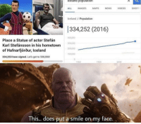 Anaconda, Bailey Jay, and News: celand population  ALL IMAGES MAPS NEWS VIDEOSSHOPP  Iceland / Population  334,252 (2016)  Place a Statue of actor Stefán  Karl Stefánsson in his hometown  of Hafnarfjörõur, Iceland  334,253 have signed. Let's get to 500,000!  400,000  300,000  200,000  100,000  0  1900  1980  2000  This...does put a smile on my face. Wholesome Stefan never gets old via /r/wholesomememes https://ift.tt/2woLn06