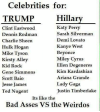Sheening: Celebrities for  Hillary  TRUMP  Katy Perry  Clint Eastwood  Sarah Silverman  Dennis Rodman  Demi Lovato  Charlie Sheen  Kanye West  Hulk Hogan  Mike Tyson  Beyonce  Miley Cyrus  Kirsty Alley  Ellen Degeneres  Kid Rock  Kim Kardashian  Gene Simmons  Ariana Grande  Scott Baio  Lady Gaga  Jesse James  Justin Timberlake  Ted Nugent  Its like the  Bad Asses VS the Weirdos