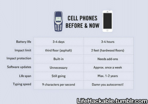 lifehackable:  More Tech Hacks Here : CELL PHONES  BEFORE&NOW  Battery life  Impact limit  Impact protection  Software updates  Life span  3-4 days  third floor (asphalt)  Built-in  Unnecessary  Still going  3-4 hours  2 feet (hardwood floors)  Needs add-ons  Approx. once a week  Max. 1-2 years  Damn you autocorrect  Typing speed haracters per second  Life ackable.tumblrcom lifehackable:  More Tech Hacks Here