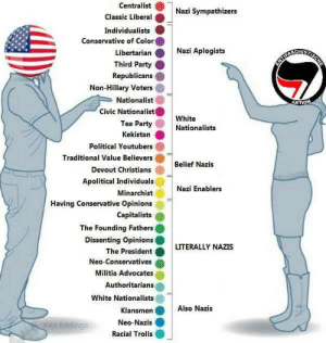 Militia, Party, and White: centralist  Nazi Sympathizers  Classic Liberal .  Individualists  Conservative of Color  Libertarian  Third Party  Republicans  Non-Hillary Voters  Nationalist  Civic Nationalist  Tea Party  Kekistan  Political Youtubers  Traditional Value Believers  Devout Christians  Apolitical Individuals  Minarchist  Having Conservative Opinions  Capitalists  The Founding Fathers  Dissenting Opinions  Nazi Aplogists  White  Nationalists  Belief Nazis  Nazi Enablers  PresidentLITERALLY NAZIS  Neo-Conservatives  Militia Advocates  Authoritarians  White Nationalists  Klansmen Also Nazis  Neo-Nazis  en Eddings  Racial Trolls All Nazis