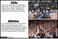 THE TOP ATHLETES EARN MORE THAN THOSE GREEDY CEOS by Kevin Ryan  The top 100 CEO's earn a combined $3.0 billion a year.  The 100 companies they run employ tens of millions of people, with revenues of $7.7 trillion.  The CEO's are paid 0.04% of these company's revenues.  Despite their huge responsibilities, they are reviled by many for their income.  The top 100 athletes earn a combined $3.1 billion a year. The teams they play for employ thousands of people. Total revenue for the ENTIRE sporting industry worldwide is $130 billion. The top 100 players make 2.2% of all sporting revenue in the world.  They are worshiped by many of the same people who hate CEOs, despite having higher incomes and far fewer responsibilities.  SOURCES: http://www.forbes.com/athletes/list https://aflcio.org/paywatch/highest-paid-ceos http://www.payscale.com/data-packages/ceo-income-2013/fortune-100 http://www.pwc.com/en_GX/gx/hospitality-leisure/pdf/changing-the-game-outlook-for-the-global-sports-market-to-2015.pdf: CEOs  The top 100 CEOs earn a combined $3.0  billion a year. The 100 companies they run  employ tens of millions of people, with  revenues of $7.7 trillion. The CEOs are  paid 0.04% of their company's revenues  JOVERTHROW  ITALI  ARD  CAP  WORKER  NOSES?  WALL  earns 5mil  TAY de RICH  Jo  Athletes  The top 100 athletes earn a combined $3.1  billion a year. The teams they play for  employ thousands of people. Total revenue  for the ENTIRE sporting industry worldwide  is $130 billion. The top 100 players make  2.2% of all sporting revenue in the world.  Unbiased  America THE TOP ATHLETES EARN MORE THAN THOSE GREEDY CEOS by Kevin Ryan  The top 100 CEO's earn a combined $3.0 billion a year.  The 100 companies they run employ tens of millions of people, with revenues of $7.7 trillion.  The CEO's are paid 0.04% of these company's revenues.  Despite their huge responsibilities, they are reviled by many for their income.  The top 100 athletes earn a combined $3.1 billion a year. The teams they play for employ thousands of people. Total revenue for the ENTIRE sporting industry worldwide is $130 billion. The top 100 players make 2.2% of all sporting revenue in the world.  They are worshiped by many of the same people who hate CEOs, despite having higher incomes and far fewer responsibilities.  SOURCES: http://www.forbes.com/athletes/list https://aflcio.org/paywatch/highest-paid-ceos http://www.payscale.com/data-packages/ceo-income-2013/fortune-100 http://www.pwc.com/en_GX/gx/hospitality-leisure/pdf/changing-the-game-outlook-for-the-global-sports-market-to-2015.pdf