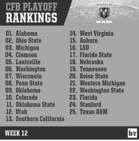 Here's the full top-25 in the third official rankings of the CFBPlayoff: CFB PLAYOFF  POWERED BY  RANKINGS  RRALVI  01. Alabama  14, West Virginia  15. Auburn  02. Ohio State  16. LSU  03. Michigan  04. Clemson  17. Florida State  05. Louisville  18. Nebraska  06. Washington  19. Tennessee  07. Wisconsin  20. Boise State  08. Penn State  21. Western Michigan  22. Washington State  09, Oklahoma  10. Colorado  23. Florida  ll. Oklahoma State  24. Stanford  12, Utah  25. Texas A&M  13. Southern California  WEEK 12  b/r Here's the full top-25 in the third official rankings of the CFBPlayoff