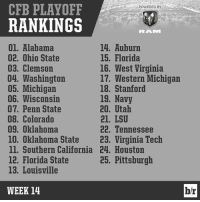Here's the full top-25 in the fifth official rankings of the CFBPlayoff: CFB PLAYOFF  POWERED BY  RANKINGS  RRALVI  14. Auburn  01. Alabama  02. Ohio State  15. Florida  16. West Virginia  03. Clemson  04. Washington  17. Western Michigan  05, Michigan  18. Stanford  06. Wisconsin  19. Navy  07. Penn State  20. Utah  08. Colorado  21, LSU  09, Oklahoma  22. Tennessee  10. Oklahoma State  23. Virginia Tech  ll. Southern California 24, Houston  25. Pittsburgh  12. Florida State  13. Louisville  WEEK 14  b/r Here's the full top-25 in the fifth official rankings of the CFBPlayoff