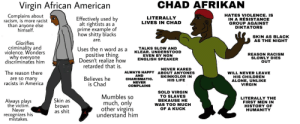Being Alone, America, and Children: CHAD AFRIKAN  Virgin African American  Complains about  racism, is more racist  than anyone else  himself.  HATES VIOLENCE. IS  IN A RESISTANCE  GROUP AGAINST  DIKTATORS  LITERALLY  LIVES IN CHAD  Effectively used by  alt rightists as  prime example of  how shitty blacks  SKIN AS BLACK  AS THE NIGHT  are.  Glorifies  criminality and  violence. Wonders  why everyone  discríminates him  Uses the n word as a  TALKS SLOW AND  KLEAR. UNDERSTOOD  EVEN BY NON  ENGLISH SPEAKER  positive thing.  Doesn't realize how  REASON RACISM  SLOWLY DIES  OUT  retarded that is.  NEVER KARED  ABOUT ANYONES  SKINKOLOR IN  HIS LIFE  The reason there  are so many  racists in America  ALWAYS HAPPY  AND  CHARISMATIC.  NEVER  COMPLAINS  WILL NEVER LEAVE  HIS CHILDREN  ALONE, UNLIKE  VIRGIN  Believes he  is Chad  SOLD VIRGIN  TO SLAVES  BEKAUSE HE  WAS TOO MUCH  OF A KUCK  Mumbles so  much, only  other virgins  understand him  LITERALLY THE  FIRST MEN IN  HISTORY OF  HUMANITY  Skin as  brown  shit  Always plays  the victim  Never  as  recognizes his  mistakes. Virgin African American vs CHAD AFRIKAN (improved version)