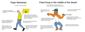 Virgin libertarian vs Chad living in the middle of the desert: Chad living in the middle of the desert  Virgin libertarian  Knows in depth all the taxative system in his  country, that's why he decided not to partake on it  Too stupid to understand taxation  A rusty iron is all he needs to fend off  Would help anyone who  stumbles upon him or his  house  Complete lack of empathy for  everyone else, would sell his mother  for a cent  wild animals and intruders  DONT TREAD ON ME  Says he wants to carry weapons to  defend his property, in reality he's too  affraid of being involved in any kind of  physical confrontation  Completly refuses to participate in  anything related to the goverment, even if  it would benefit him greatly  Has extensive knowledge in a lot of  subjects, expanding his knwoledge  everytime he has a chance  Thinks he's intelligent due to his  ideology, when libertarianism is  basically astrology for men  Hates the goverment, despite leeching  off it everytime he can.  Just wants to live his life in peace, no  All he wants in reality is obscene  amounts of money, thinking that  Doesn't need any health assistance,  every time he has an illness or an  injury will treat it himself, with optimal  amount of money will provide him that  Wants to privatize every  single public service, despite  abusing the free health care  system  wealth is the solution to all his  problems  results Virgin libertarian vs Chad living in the middle of the desert