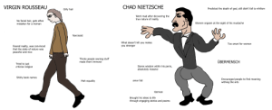 Virgin Rousseau vs Chad Nietzsche: CHAD NIETZSCHE  VIRGIN ROUSSEAU  Predicted the death of god, still didn't fall to nihilism  Girly hair  Went mad after dicovering the  true nature of reality  No facial hair, gets often  mistaken for a woman  Women orgasm at the sight of his mustache  Narcissist  What doesn't kill you makes  you stronger  Too smart for women  Feared reality, was convinced  that the state of nature was  peaceful and nice  Thinks people owning stuff  made them immoral  ÜBERMENSCH  Tried to just  criticize religion  Stores wisdom within his penis,  absolutely massive  Shitty book names  Encouraged people to find meaning  withing the arts  Mah equality  amor fati  German  Brought his ideas to life  through engaging stories and poems Virgin Rousseau vs Chad Nietzsche