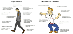 """The Chad Petty Criminal vs The Virgin Mafioso: CHAD PETTY CRIMINAL  virgin mafioso  40 years old and still  having to resort to crime  awesome up-to-date fashion  to survive  Police dont even notice him  sentenced to 50 years for  """"conspiracy"""" even though he  was just at one meeting  Constantly under  government survellience for  associations alone  knows people who will  actually protect him  claims to only be a farmer  commonly used punchline in  hollywood movies  but cant even do that  thanks to Monsanto  facial aesthetics not a  Needs hollywood movies  to acquire an identity  sticking point for success  COCK  family knows everyone  important because they  aren't immigrants  gentlemanly attire  compensates for lack of  cultural conformity and  Scared of being killed at  every crew meeting  chills with his crew and has  arrogant attitude  a fun time  thinks theres a """"code"""" to  too scared to commit crimes  criminal acts  constantly making the  Vatican look bad  people actually fear him  instead of laughing at his  portrayal in movies  blamed by the CIA  for everything The Chad Petty Criminal vs The Virgin Mafioso"""