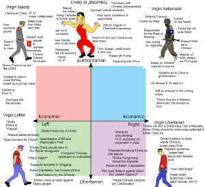 """Chinese Political Compass: CHAD XI JINGPING  """"Socialism with  Chinese characteristics""""  Virgin Maoist  Rebuilt  Virgin Nationalist  Survived cultural revolution  the military  Destroyed China 55 IQ  Using Capitalism  to further goals  lived harsh conditions of  (hates intellectuals)  Defends Fascism  Cucked  countryside  Killed more  Cucked by Hitler  on tiny island  than Stalin  Poor  200 IQ, Degree in  Chemical Engineering  and Hitler  economic  Thinks the US  got rid of  corruption  Responsible  for the Rape of  Nanking  growth  is its friend  Doesn't want  Insult him and your credit score  best friends  реople  to  Doesn't think  goes down  Doesn't  Ass kicked  with VLAD Putin  he is  want  by Japanese  express  themselves  Chinese  to trade  Fuck Gulags, credit score  is new way  Destroying  the US economy  Majority of  ROK military  are PLA spies  Caused  Pissed off Trump  Hacks  Cultural  Authoritarian  US IP  Revolution  Expanding into Africa  Relies on Chinese  Wants China to be like  markets to survive  the USSR  Students go to China to  get education  Wanted to reform  under Bo'Xilai,  ended up a corrupt mess  US refused F-35 sale to it  Ousted by  Will be annexed in the coming  Chad Xi  future  Thinks they are a Western  democracy but corrupt as  fuck  Dumbass kills  the educatd  Virgin Leftist  Economic-  Economic-  Virgin Libertarian  Right Thinks US isn't a democracy, but a Republic,  thinks China should be democracy(attempt to  Thinks  Left  China is  """"Fascist""""  Doesn't even live in China  Wants to  break Chad Xi)  Nobody takes seriously  stop funding  PLA, supports US  expansion in Asia  """"Open borders for China!"""" Suscribest to CNN and  Washington Post  Doesn't believe in taxes  wants China to  break away from  Western territories  Thinks China should take in  3rd World Immigrants Compares Chinese  Proposed breaking China up  into pieces  Thinks Hong Kong  should be seperate  (loose their  resources) hahaha  cuck  expansion to colonialism  """"FREE TIBE"""