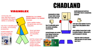 """redid my """"virginblox vs CHADLAND"""" from a month or two ago: CHADLAND  VIRGINBLOX  easily bypassed and less  strict filter that is completely  optional  community of edgy  14 year olds to keep  the 8 year olds out  community of 8  year olds that support  clickbaiters like they're  deities or something  filter that ##  # in the ###  # #  language  every update makes  the game less and less  enjoyable  can't get a bad update if you've  never had a big update since  2012  has 14 colorable parts  on avatar, including  accessories  only has 6 colorable parts  on avatar, not including  accessories  even shittier forum that is able  to outlive Roblox's, Minecraft's,  and Facepunch's forums  forum got taken  down because  cursed images are  just weird avatars  saying stupid shit  cursed images are varied  from things fucked up  through the console  or weird builds  of a Quackity  raid  kept the style it released  with because if it ain't broke  don't fix it  gota move speed  lost the unique style  it used to have to  conform to shitty  modern game  design standards redid my """"virginblox vs CHADLAND"""" from a month or two ago"""